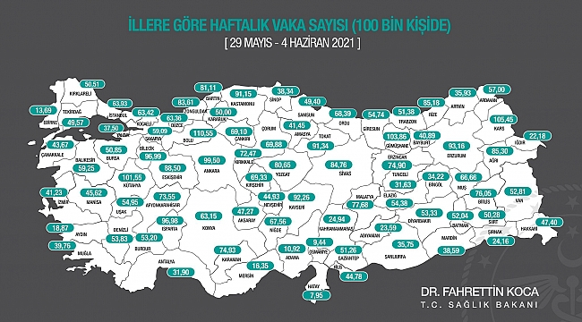 Karaman'da Haftalık Vaka Sayısındaki Kısmi Düşüş